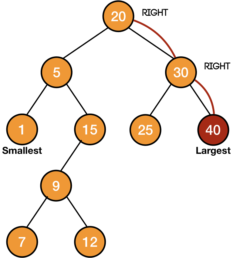 finding largest element in a binary search tree