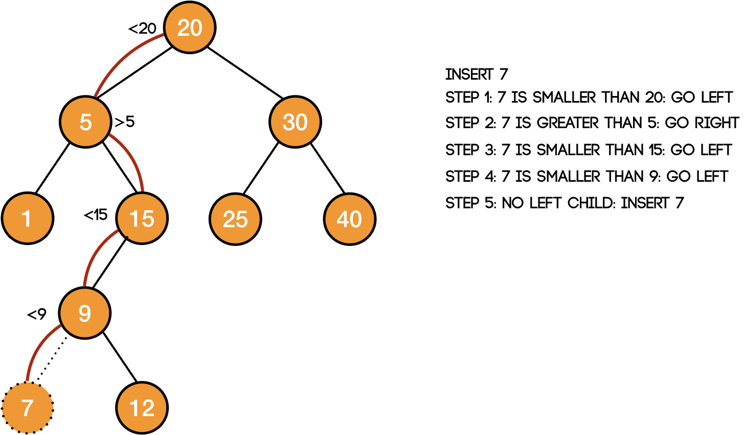 insertion in a binary search tree