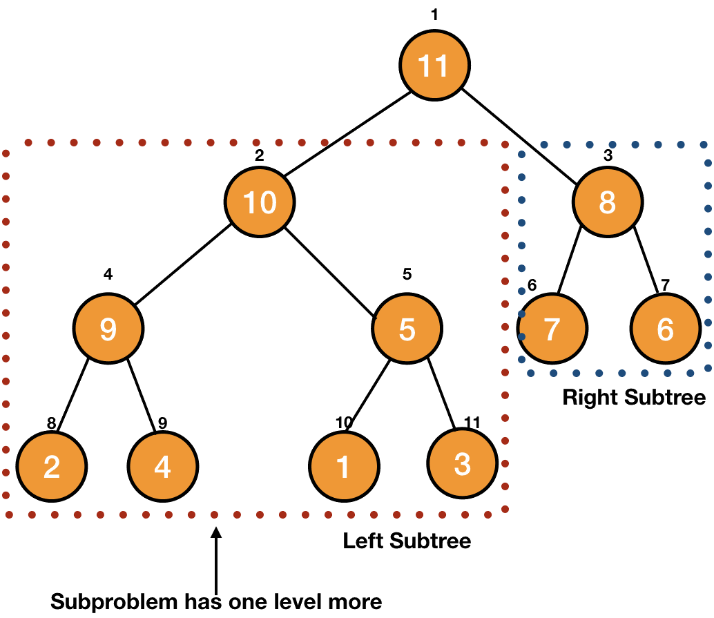 maximum number of nodes in a subtree