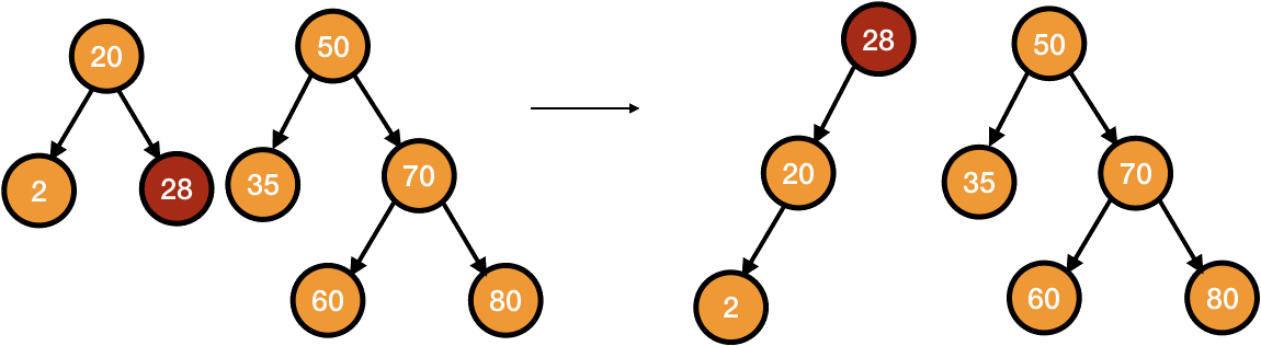 deletion in splay tree