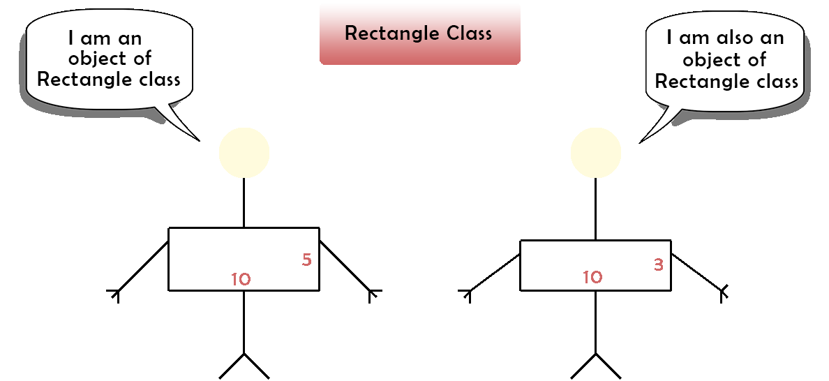 object and class in C++